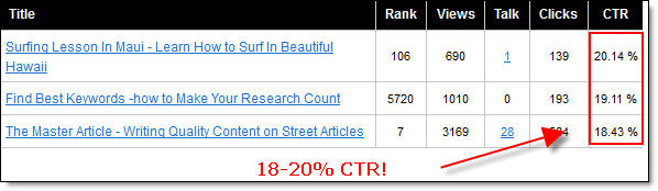 Best performing articles - Street Articles